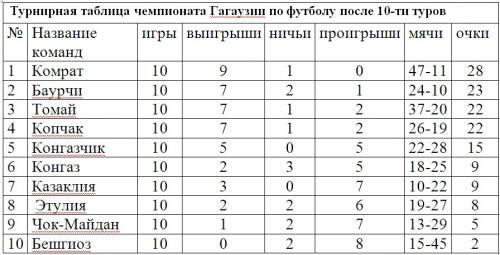 турнирная таблица примера испании